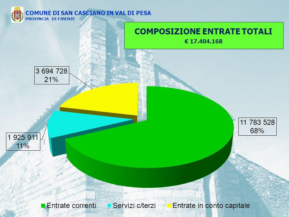 COMPOSIZIONE ENTRATE TOTALI 17.404.168 COMUNE DI SAN CASCIANO IN VAL DI PESA PROVINCIA DI FIRENZE