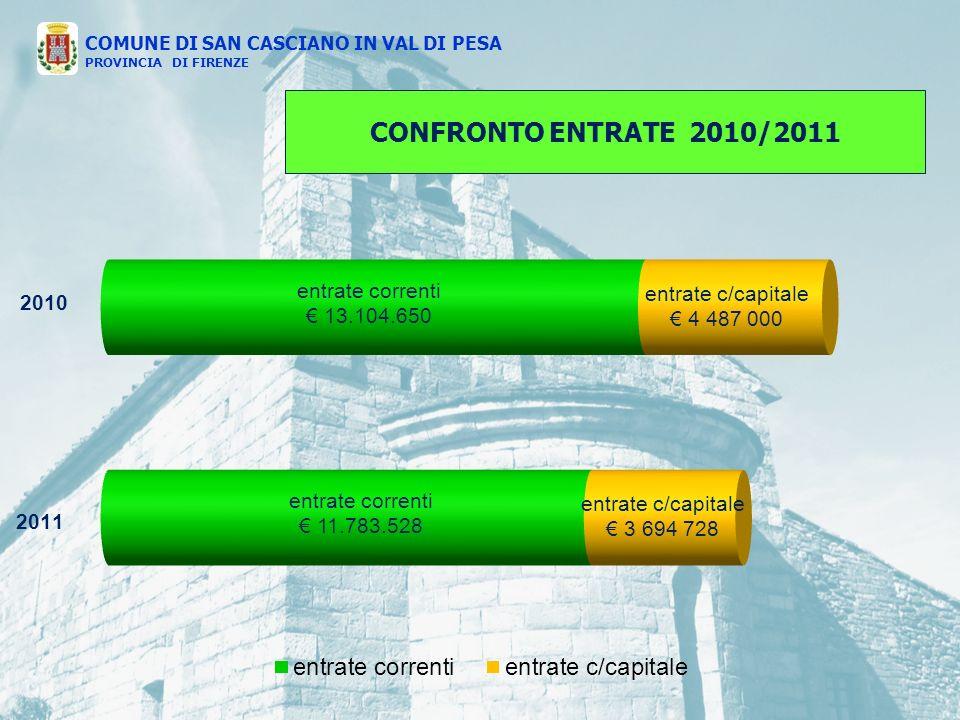 COMUNE DI SAN CASCIANO IN VAL DI PESA PROVINCIA DI FIRENZE CONFRONTO ENTRATE 2010/2011