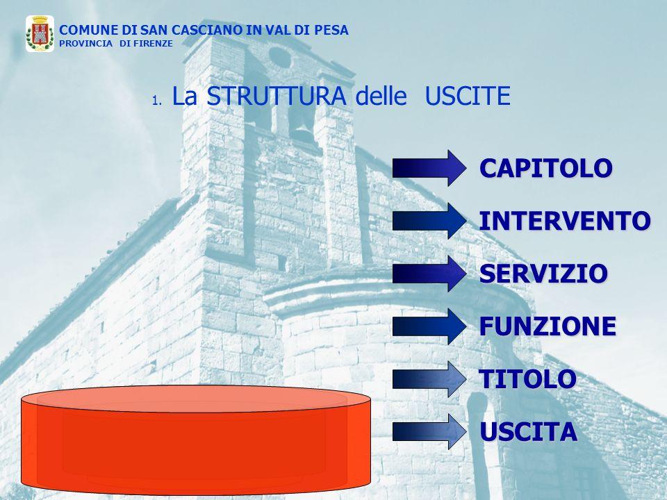 USCITA FUNZIONE SERVIZIO TITOLO INTERVENTO CAPITOLO 1.