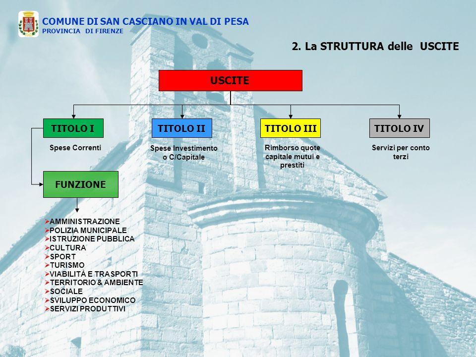 USCITE TITOLO ITITOLO IVTITOLO IIITITOLO II Spese Correnti Spese Investimento o C/Capitale Rimborso quote capitale mutui e prestiti Servizi per conto terzi FUNZIONE AMMINISTRAZIONE POLIZIA MUNICIPALE ISTRUZIONE PUBBLICA CULTURA SPORT TURISMO VIABILITÀ E TRASPORTI TERRITORIO & AMBIENTE SOCIALE SVILUPPO ECONOMICO SERVIZI PRODUTTIVI 2.