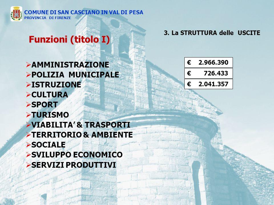 AMMINISTRAZIONE POLIZIA MUNICIPALE ISTRUZIONE CULTURA SPORT TURISMO VIABILITA & TRASPORTI TERRITORIO & AMBIENTE SOCIALE SVILUPPO ECONOMICO SERVIZI PRODUTTIVI 2.966.390 726.433 2.041.357 COMUNE DI SAN CASCIANO IN VAL DI PESA PROVINCIA DI FIRENZE Funzioni (titolo I) 3.