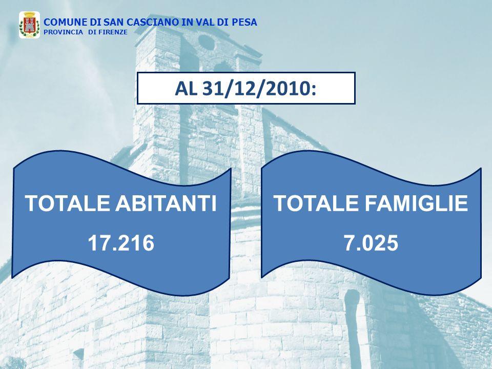 COMUNE DI SAN CASCIANO IN VAL DI PESA PROVINCIA DI FIRENZE TOTALE ABITANTI 17.216 TOTALE FAMIGLIE 7.025 AL 31/12/2010: