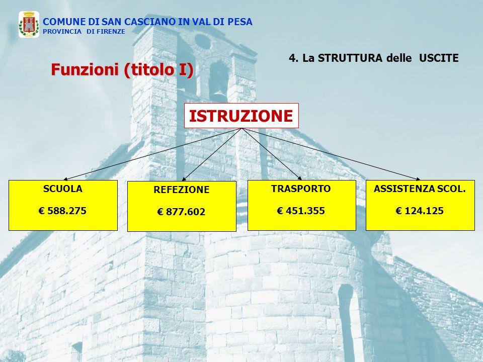 ISTRUZIONE SCUOLA 588.275 REFEZIONE 877.602 TRASPORTO 451.355 ASSISTENZA SCOL.