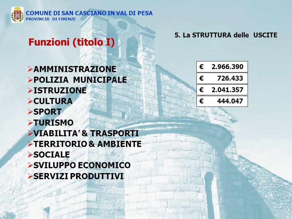 AMMINISTRAZIONE POLIZIA MUNICIPALE ISTRUZIONE CULTURA SPORT TURISMO VIABILITA & TRASPORTI TERRITORIO & AMBIENTE SOCIALE SVILUPPO ECONOMICO SERVIZI PRODUTTIVI 2.966.390 726.433 2.041.357 444.047 COMUNE DI SAN CASCIANO IN VAL DI PESA PROVINCIA DI FIRENZE Funzioni (titolo I) 5.