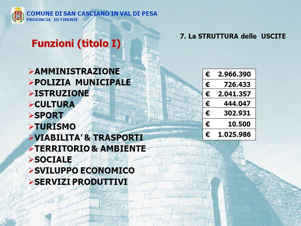 AMMINISTRAZIONE POLIZIA MUNICIPALE ISTRUZIONE CULTURA SPORT TURISMO VIABILITA & TRASPORTI TERRITORIO & AMBIENTE SOCIALE SVILUPPO ECONOMICO SERVIZI PRODUTTIVI 2.966.390 726.433 2.041.357 444.047 302.931 10.500 1.025.986 COMUNE DI SAN CASCIANO IN VAL DI PESA PROVINCIA DI FIRENZE Funzioni (titolo I) 7.