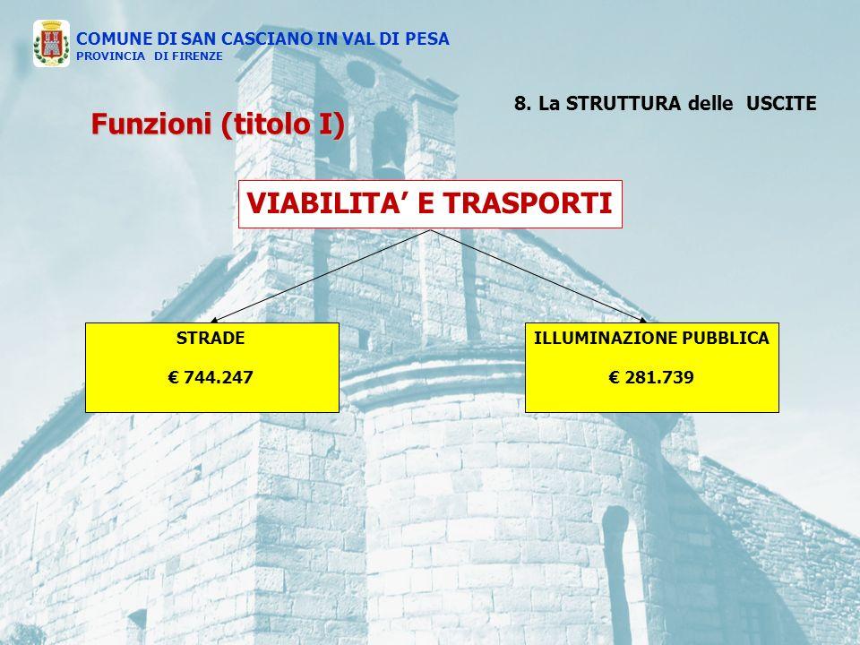 VIABILITA E TRASPORTI STRADE 744.247 ILLUMINAZIONE PUBBLICA 281.739 COMUNE DI SAN CASCIANO IN VAL DI PESA PROVINCIA DI FIRENZE Funzioni (titolo I) 8.