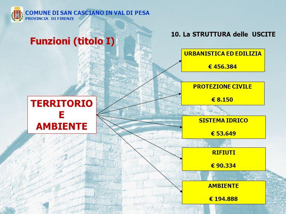 TERRITORIO E AMBIENTE PROTEZIONE CIVILE 8.150 SISTEMA IDRICO 53.649 RIFIUTI 90.334 AMBIENTE 194.888 URBANISTICA ED EDILIZIA 456.384 COMUNE DI SAN CASCIANO IN VAL DI PESA PROVINCIA DI FIRENZE Funzioni (titolo I) 10.