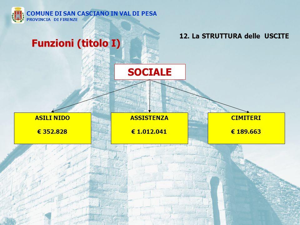 SOCIALE ASILI NIDO 352.828 ASSISTENZA 1.012.041 CIMITERI 189.663 COMUNE DI SAN CASCIANO IN VAL DI PESA PROVINCIA DI FIRENZE Funzioni (titolo I) 12.