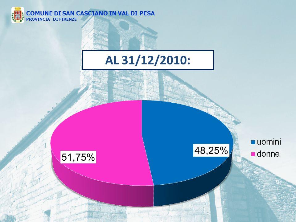 COMUNE DI SAN CASCIANO IN VAL DI PESA PROVINCIA DI FIRENZE AL 31/12/2010: