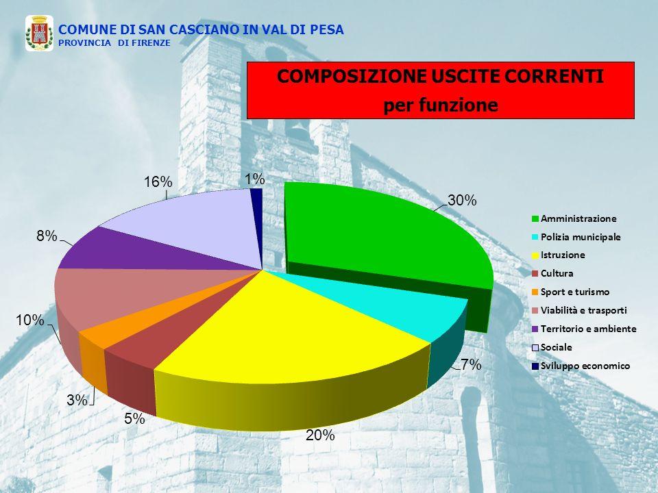 COMPOSIZIONE USCITE CORRENTI per funzione COMUNE DI SAN CASCIANO IN VAL DI PESA PROVINCIA DI FIRENZE