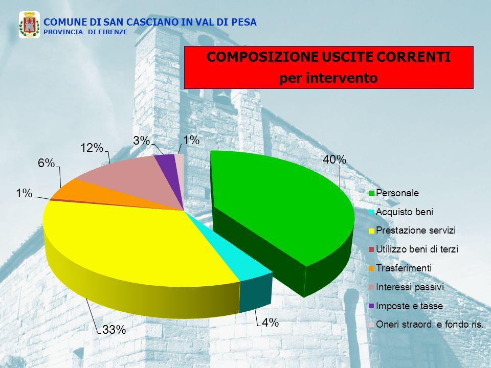 COMPOSIZIONE USCITE CORRENTI per intervento COMUNE DI SAN CASCIANO IN VAL DI PESA PROVINCIA DI FIRENZE
