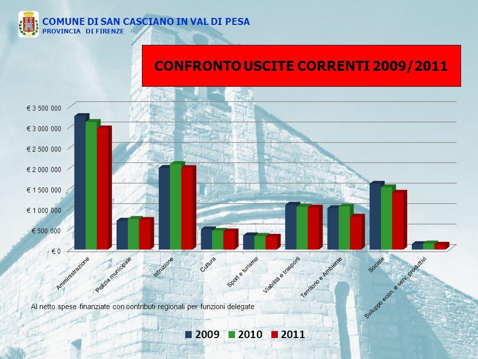 CONFRONTO USCITE CORRENTI 2009/2011 COMUNE DI SAN CASCIANO IN VAL DI PESA PROVINCIA DI FIRENZE