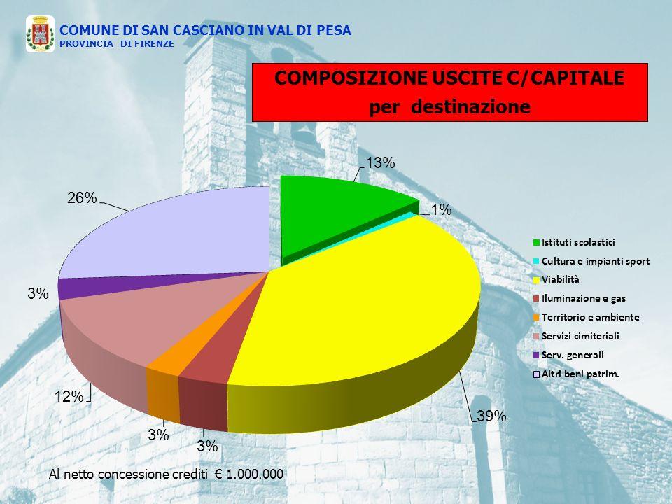 COMPOSIZIONE USCITE C/CAPITALE per destinazione COMUNE DI SAN CASCIANO IN VAL DI PESA PROVINCIA DI FIRENZE