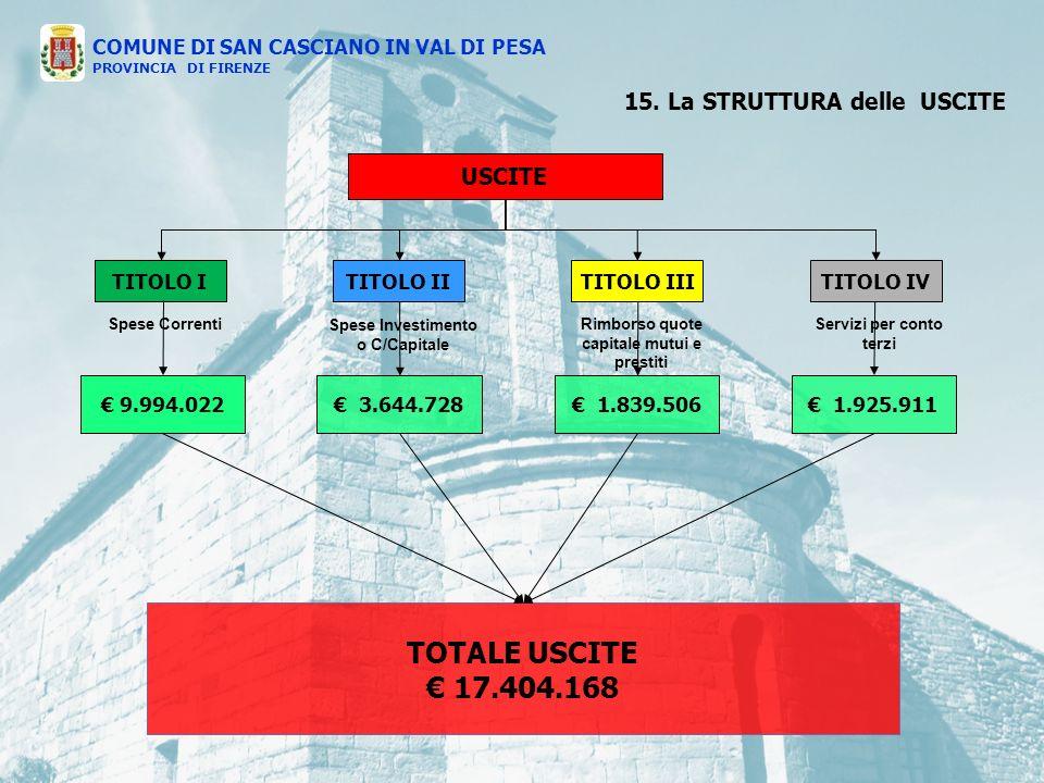 USCITE TITOLO ITITOLO IVTITOLO IIITITOLO II Spese Correnti Spese Investimento o C/Capitale Rimborso quote capitale mutui e prestiti Servizi per conto terzi 9.994.022 1.839.506 1.925.911 3.644.728 15.