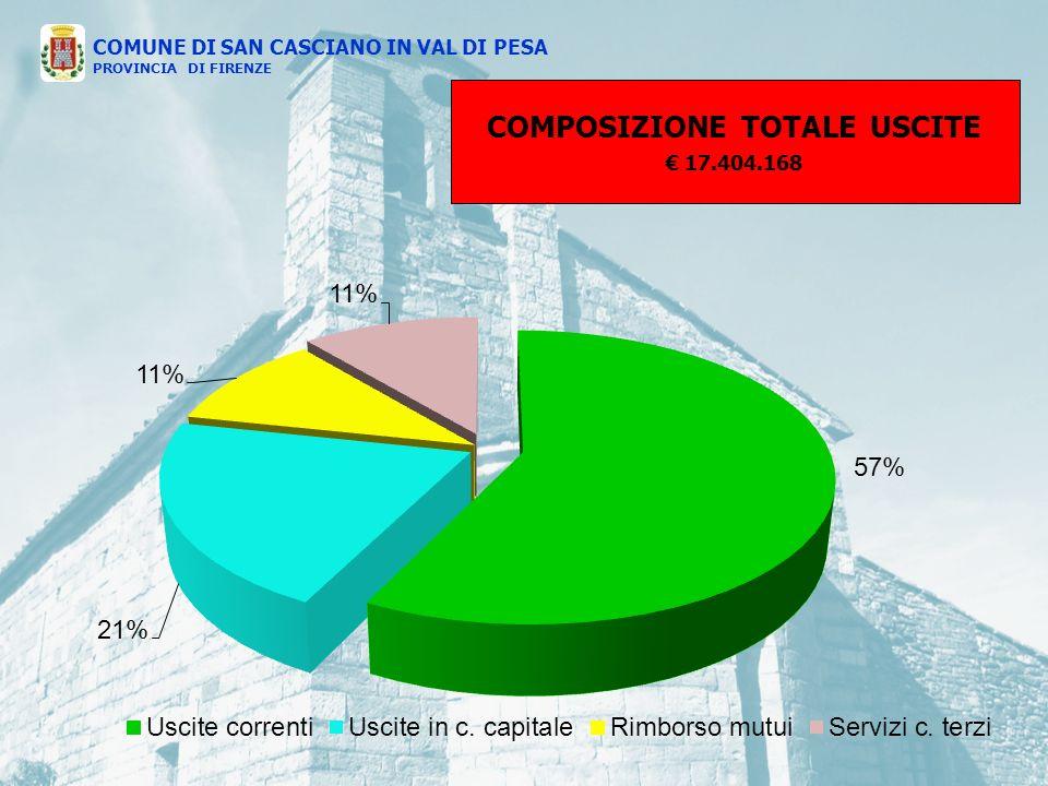 COMPOSIZIONE TOTALE USCITE 17.404.168 COMUNE DI SAN CASCIANO IN VAL DI PESA PROVINCIA DI FIRENZE