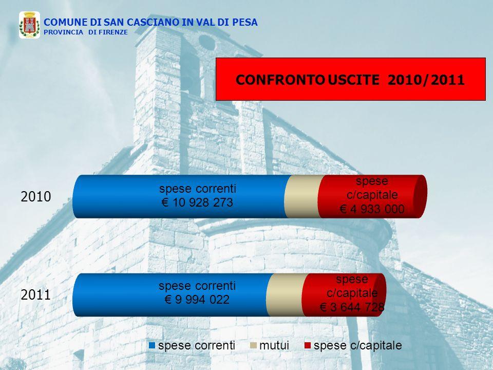 CONFRONTO USCITE 2010/2011 COMUNE DI SAN CASCIANO IN VAL DI PESA PROVINCIA DI FIRENZE 2010 2011