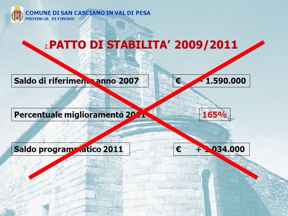 2. PATTO DI STABILITA 2009/2011 Saldo di riferimento anno 2007 - 1.590.000 165%Percentuale miglioramento 2011 Saldo programmatico 2011 + 1.034.000 COM