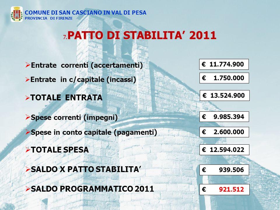 Entrate correnti (accertamenti) Entrate in c/capitale (incassi) TOTALE ENTRATA Spese correnti (impegni) Spese in conto capitale (pagamenti) TOTALE SPESA SALDO X PATTO STABILITA SALDO PROGRAMMATICO 2011 7.