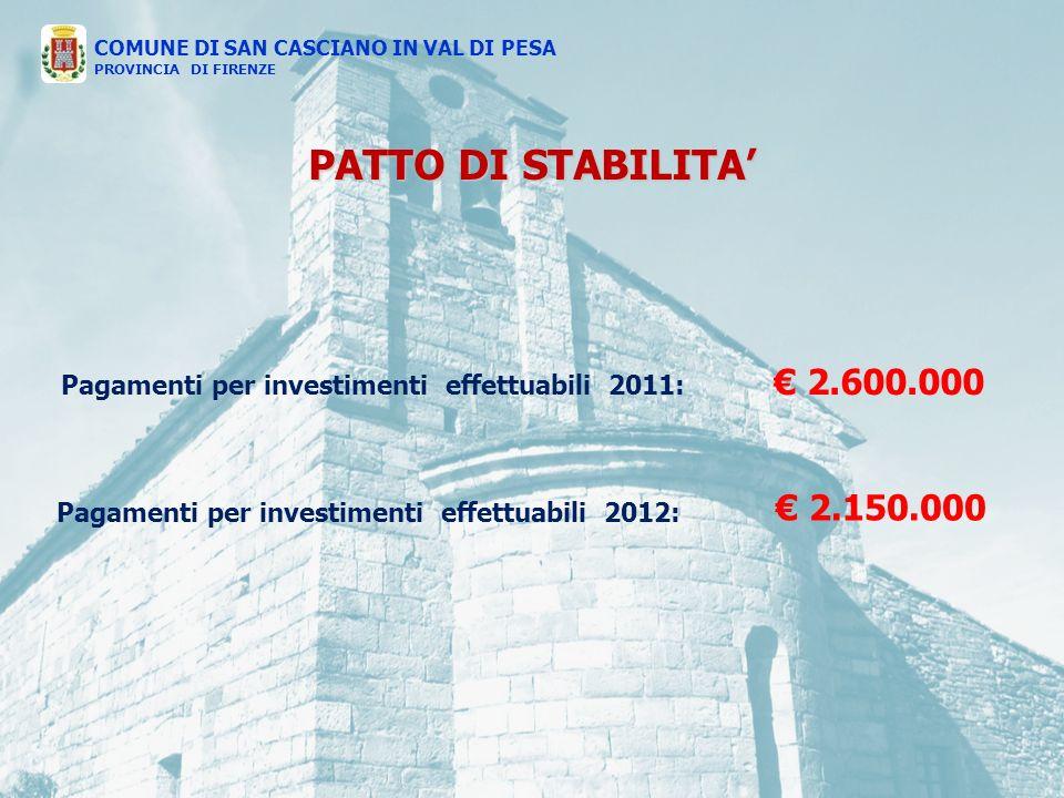 PATTO DI STABILITA Pagamenti per investimenti effettuabili 2011: 2.600.000 COMUNE DI SAN CASCIANO IN VAL DI PESA PROVINCIA DI FIRENZE 2.150.000 Pagamenti per investimenti effettuabili 2012: