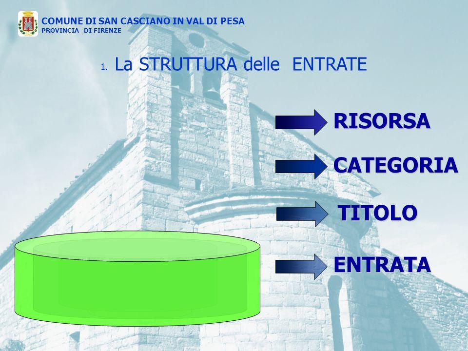 ENTRATA CATEGORIA RISORSA TITOLO 1.