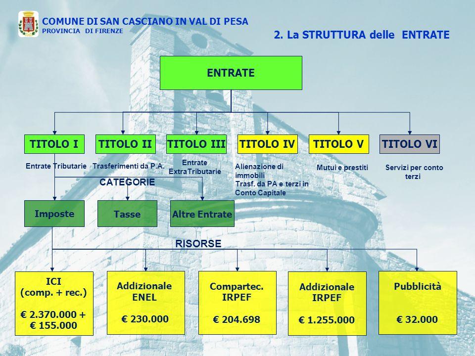ENTRATE TITOLO ITITOLO IVTITOLO IIITITOLO IITITOLO VTITOLO VI Entrate Tributarie Trasferimenti da P.A.