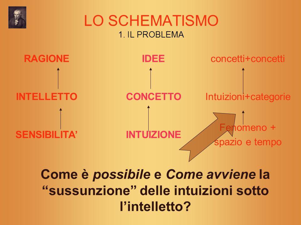 LO SCHEMATISMO 1. IL PROBLEMA RAGIONEIDEEconcetti+concetti INTELLETTOCONCETTOIntuizioni+categorie SENSIBILITAINTUIZIONE Fenomeno + spazio e tempo Come
