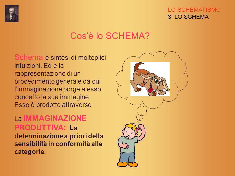 LO SCHEMATISMO 3. LO SCHEMA Cosè lo SCHEMA? Schema è sintesi di molteplici intuizioni. Ed è la rappresentazione di un procedimento generale da cui lim
