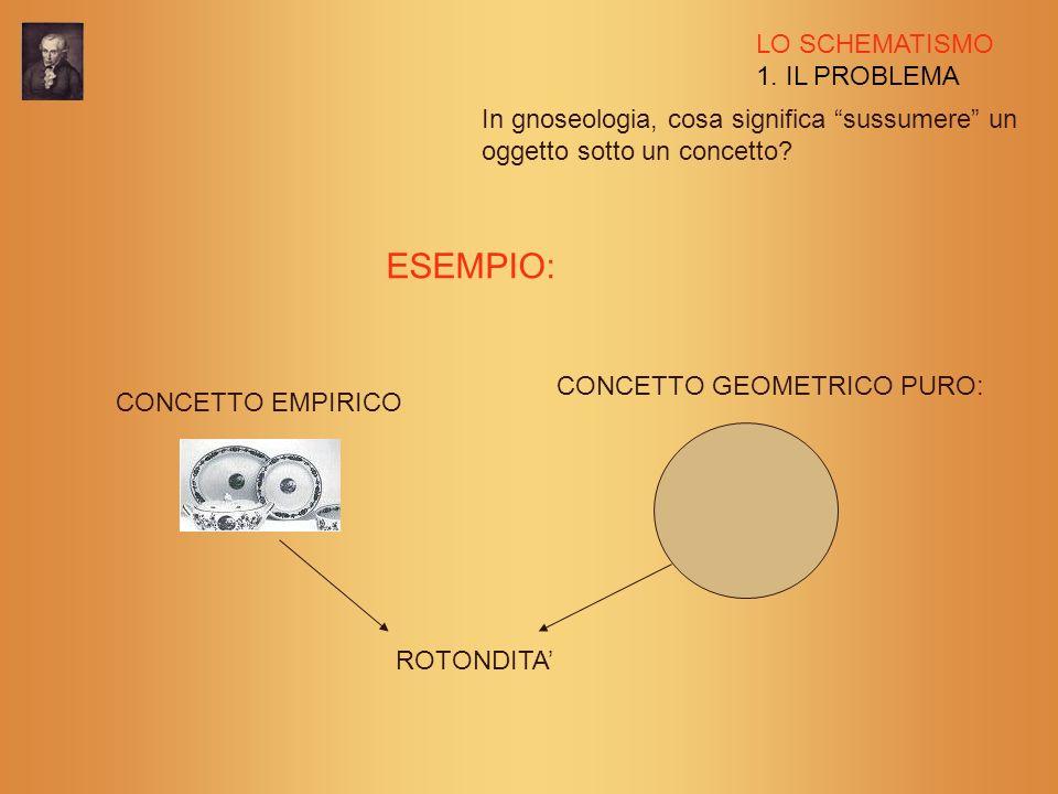 LO SCHEMATISMO 1. IL PROBLEMA In gnoseologia, cosa significa sussumere un oggetto sotto un concetto? ESEMPIO: CONCETTO EMPIRICO CONCETTO GEOMETRICO PU