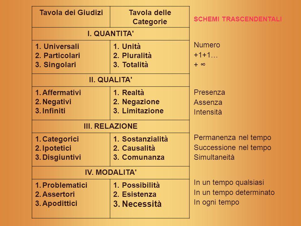 Tavola dei GiudiziTavola delle Categorie I. QUANTITA' 1. Universali 2. Particolari 3. Singolari 1.Unità 2.Pluralità 3.Totalità II. QUALITA' 1.Affermat