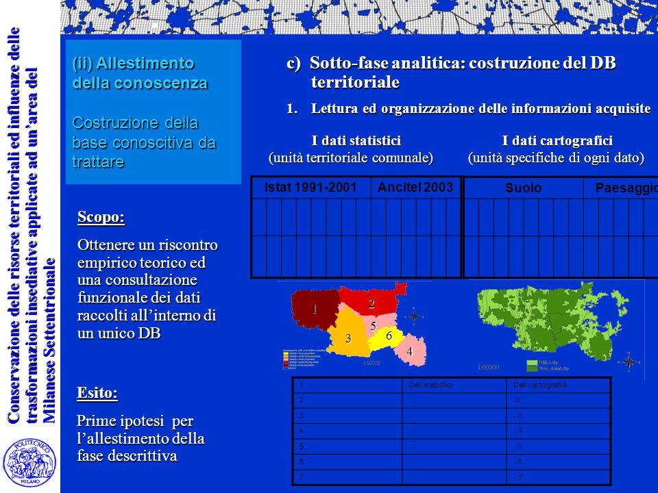 Conservazione delle risorse territoriali ed influenze delle trasformazioni insediative applicate ad unarea del Milanese Settentrionale Scopo: Ottenere un riscontro empirico teorico ed una consultazione funzionale dei dati raccolti allinterno di un unico DB c) Sotto-fase analitica: costruzione del DB territoriale 1.Lettura ed organizzazione delle informazioni acquisite Esito: Prime ipotesi per lallestimento della fase descrittiva (ii) Allestimento della conoscenza Costruzione della base conoscitiva da trattare I dati statistici I dati statistici (unità territoriale comunale) I dati cartografici I dati cartografici (unità specifiche di ogni dato) Istat 1991-2001Ancitel 2003 SuoloPaesaggio 1Dati statisticiDati cartografici 2--X 3- 4- 5-- Y 6-- X 7-- Y 1 2 3 4 5 6