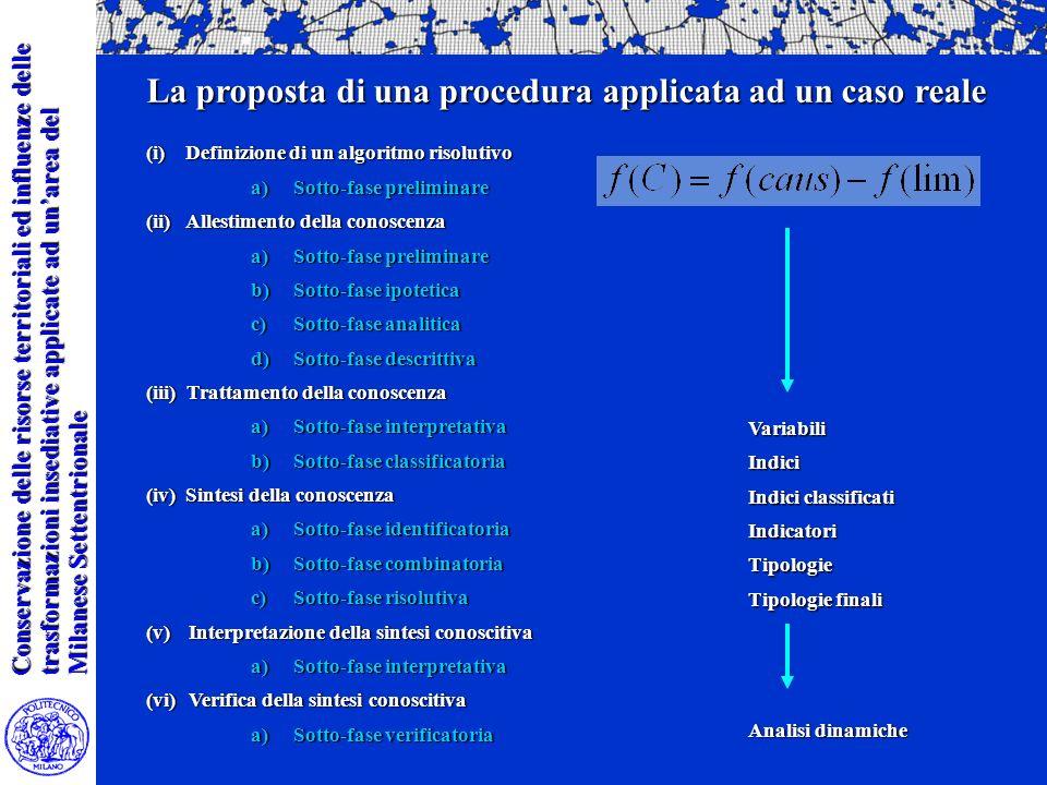 Conservazione delle risorse territoriali ed influenze delle trasformazioni insediative applicate ad unarea del Milanese Settentrionale La proposta di una procedura applicata ad un caso reale (i) Definizione di un algoritmo risolutivo a)Sotto-fase preliminare (ii) Allestimento della conoscenza a)Sotto-fase preliminare b)Sotto-fase ipotetica c)Sotto-fase analitica d)Sotto-fase descrittiva (iii) Trattamento della conoscenza a)Sotto-fase interpretativa b)Sotto-fase classificatoria (iv) Sintesi della conoscenza a)Sotto-fase identificatoria b)Sotto-fase combinatoria c)Sotto-fase risolutiva (v)Interpretazione della sintesi conoscitiva a)Sotto-fase interpretativa (vi)Verifica della sintesi conoscitiva a)Sotto-fase verificatoria VariabiliIndici Indici classificati IndicatoriTipologie Tipologie finali Analisi dinamiche