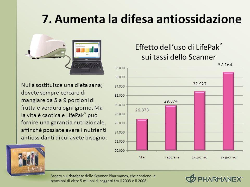 Basato sul database dello Scanner Pharmanex, che contiene le scansioni di oltre 5 milioni di soggetti fra il 2003 e il 2008. Effetto delluso di LifePa