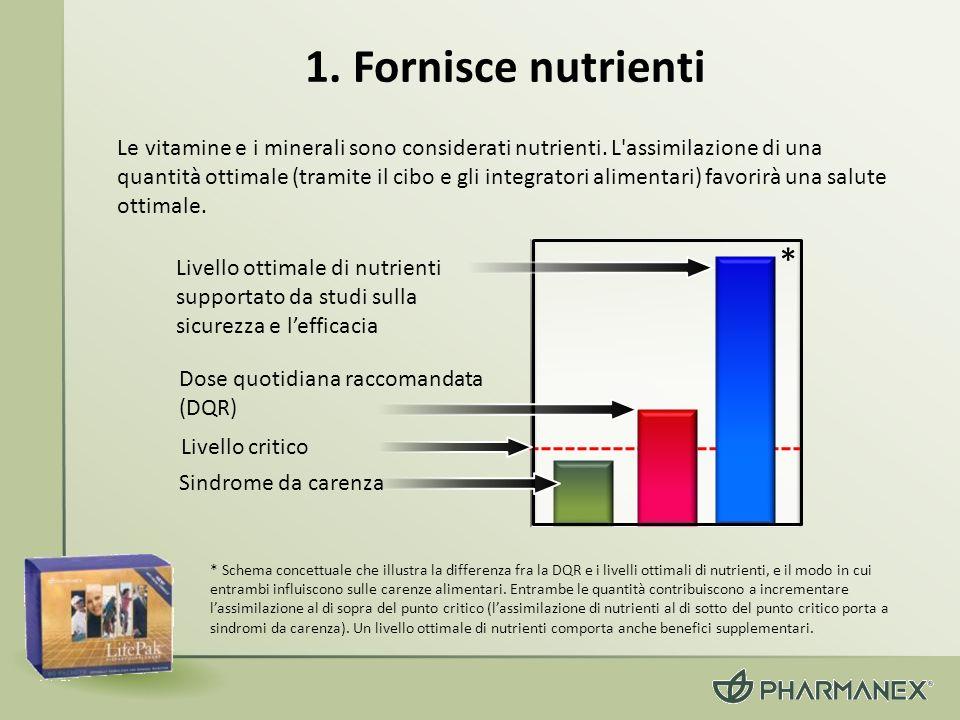1. Fornisce nutrienti Le vitamine e i minerali sono considerati nutrienti. L'assimilazione di una quantità ottimale (tramite il cibo e gli integratori