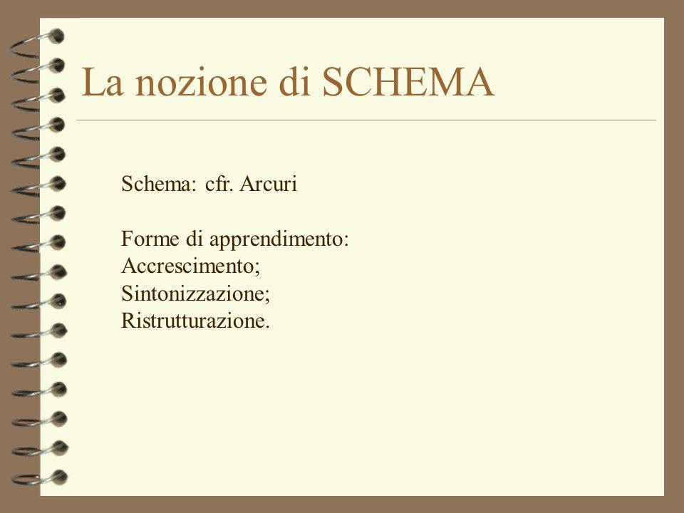 La nozione di SCHEMA Schema: cfr. Arcuri Forme di apprendimento: Accrescimento; Sintonizzazione; Ristrutturazione.