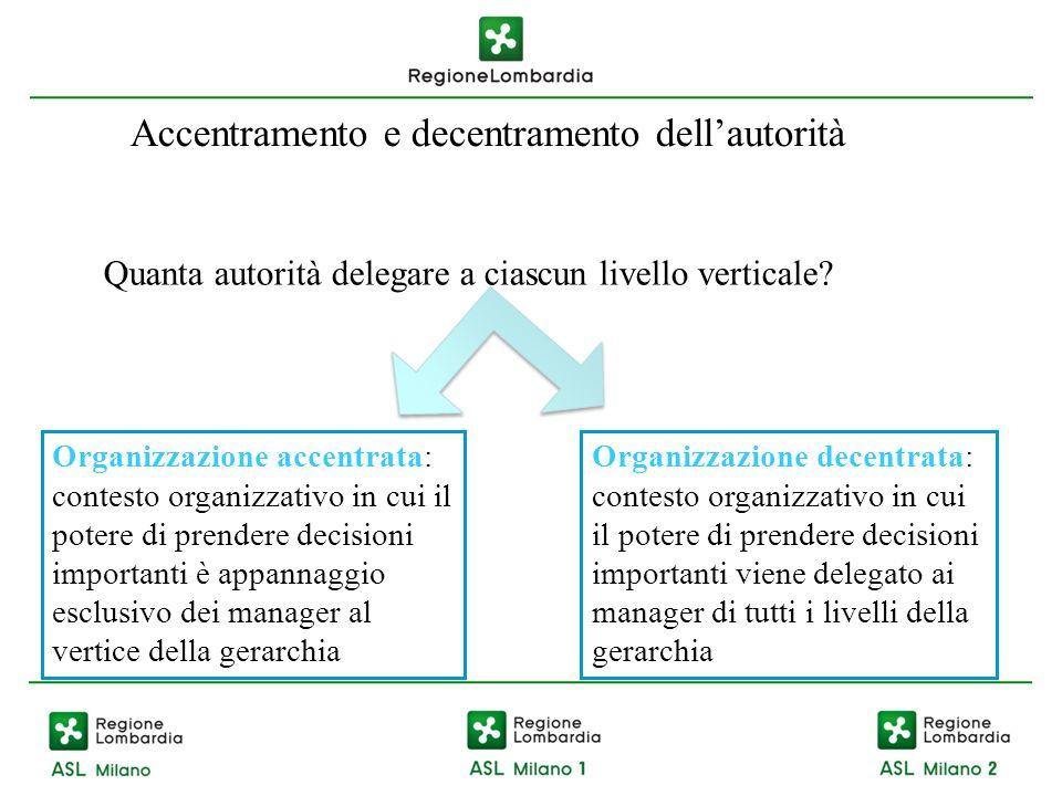 Accentramento e decentramento dellautorità Quanta autorità delegare a ciascun livello verticale.