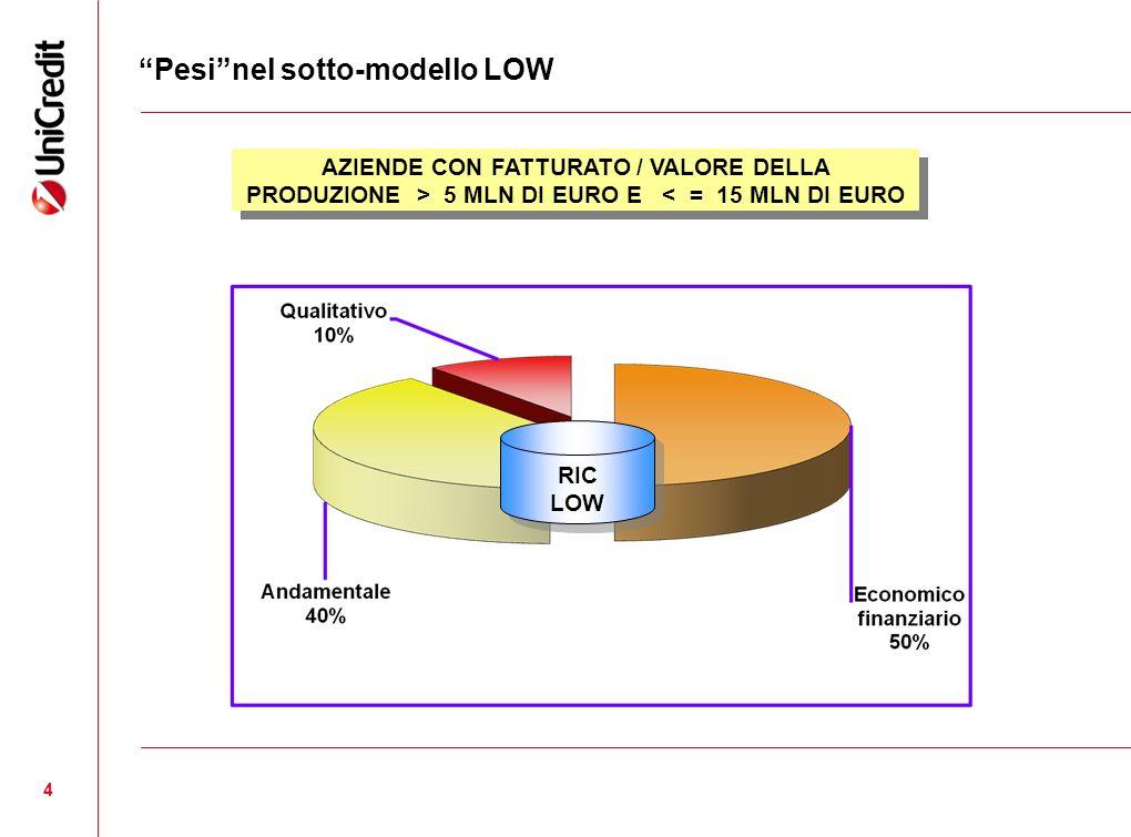 4 Pesinel sotto-modello LOW RICLOWRICLOW AZIENDE CON FATTURATO / VALORE DELLA PRODUZIONE > 5 MLN DI EURO E < = 15 MLN DI EURO