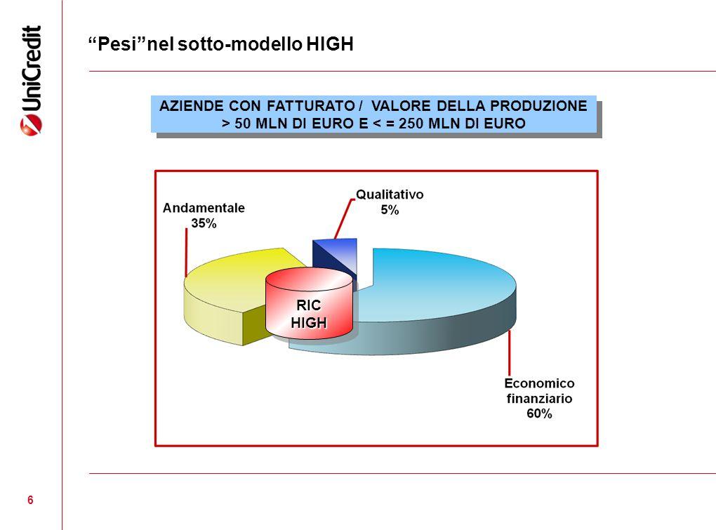 6 Pesinel sotto-modello HIGH RICHIGHRICHIGH AZIENDE CON FATTURATO / VALORE DELLA PRODUZIONE > 50 MLN DI EURO E < = 250 MLN DI EURO