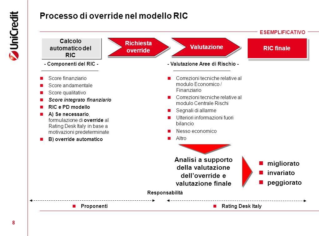 8 Processo di override nel modello RIC migliorato invariato peggiorato Proponenti Rating Desk Italy Responsabilità - Componenti del RIC - Score finanz