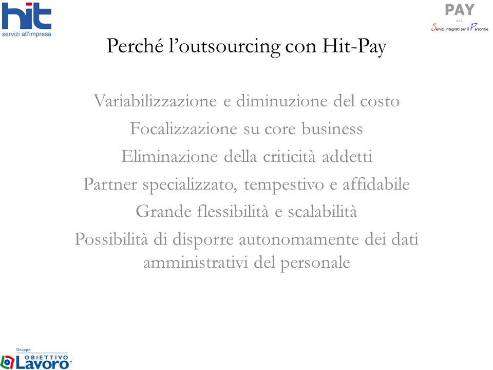 Perché loutsourcing con Hit-Pay Variabilizzazione e diminuzione del costo Focalizzazione su core business Eliminazione della criticità addetti Partner