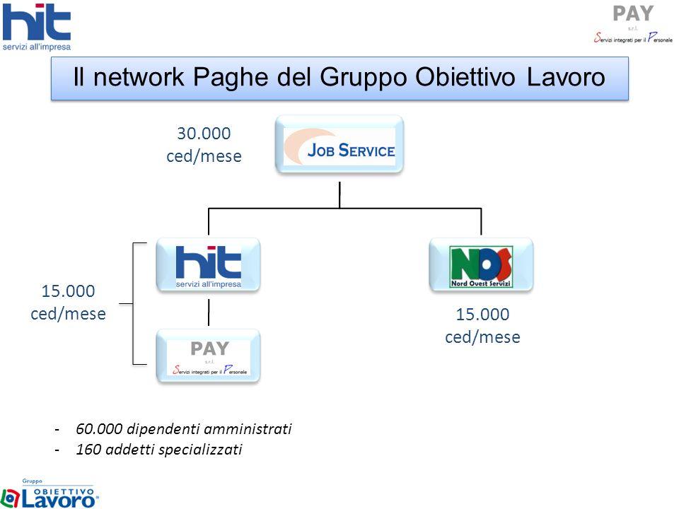 Il network Paghe del Gruppo Obiettivo Lavoro 30.000 ced/mese 15.000 ced/mese 15.000 ced/mese -60.000 dipendenti amministrati -160 addetti specializzat