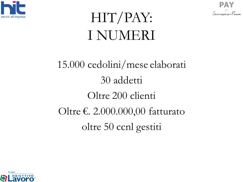 HIT/PAY: I NUMERI 15.000 cedolini/mese elaborati 30 addetti Oltre 200 clienti Oltre. 2.000.000,00 fatturato oltre 50 ccnl gestiti