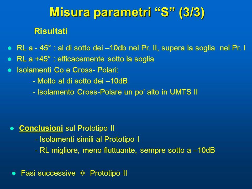 Misura parametri S (3/3) Risultati Conclusioni sul Prototipo II - Isolamenti simili al Prototipo I - RL migliore, meno fluttuante, sempre sotto a –10d
