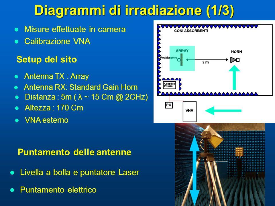 Diagrammi di irradiazione (1/3) Setup del sito Misure effettuate in camera Calibrazione VNA Puntamento delle antenne Antenna RX: Standard Gain Horn Li