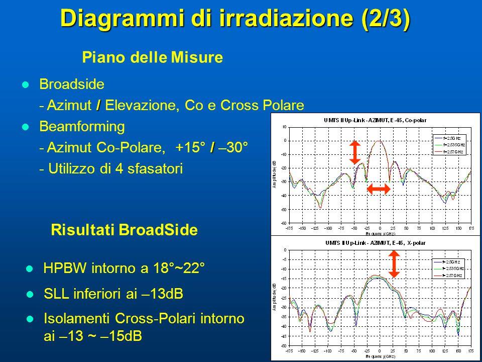 Diagrammi di irradiazione (2/3) Piano delle Misure Broadside / - Azimut / Elevazione, Co e Cross Polare Beamforming / - Azimut Co-Polare, +15° / –30°