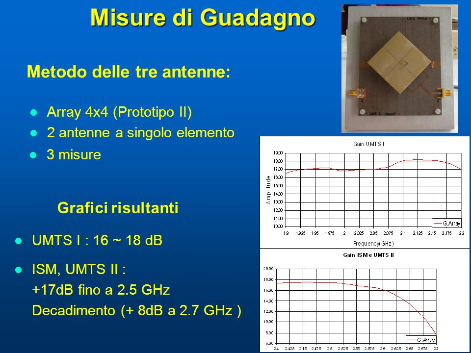 Misure di Guadagno Metodo delle tre antenne: 3 misure Grafici risultanti UMTS I : 16 ~ 18 dB ISM, UMTS II : +17dB fino a 2.5 GHz Decadimento (+ 8dB a