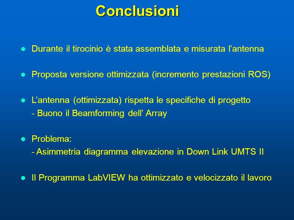 Conclusioni Durante il tirocinio è stata assemblata e misurata lantenna Proposta versione ottimizzata (incremento prestazioni ROS) Lantenna (ottimizza