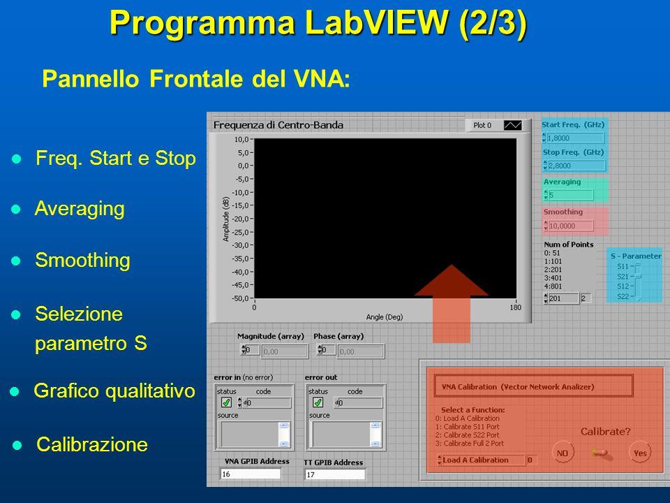 Programma LabVIEW (2/3) Pannello Frontale del VNA: Freq. Start e Stop Averaging Smoothing Selezione parametro S Grafico qualitativo Calibrazione