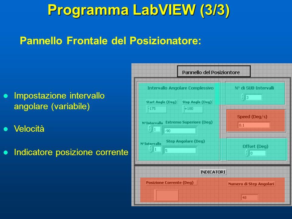 Programma LabVIEW (3/3) Impostazione intervallo angolare (variabile) Velocità Indicatore posizione corrente Pannello Frontale del Posizionatore: