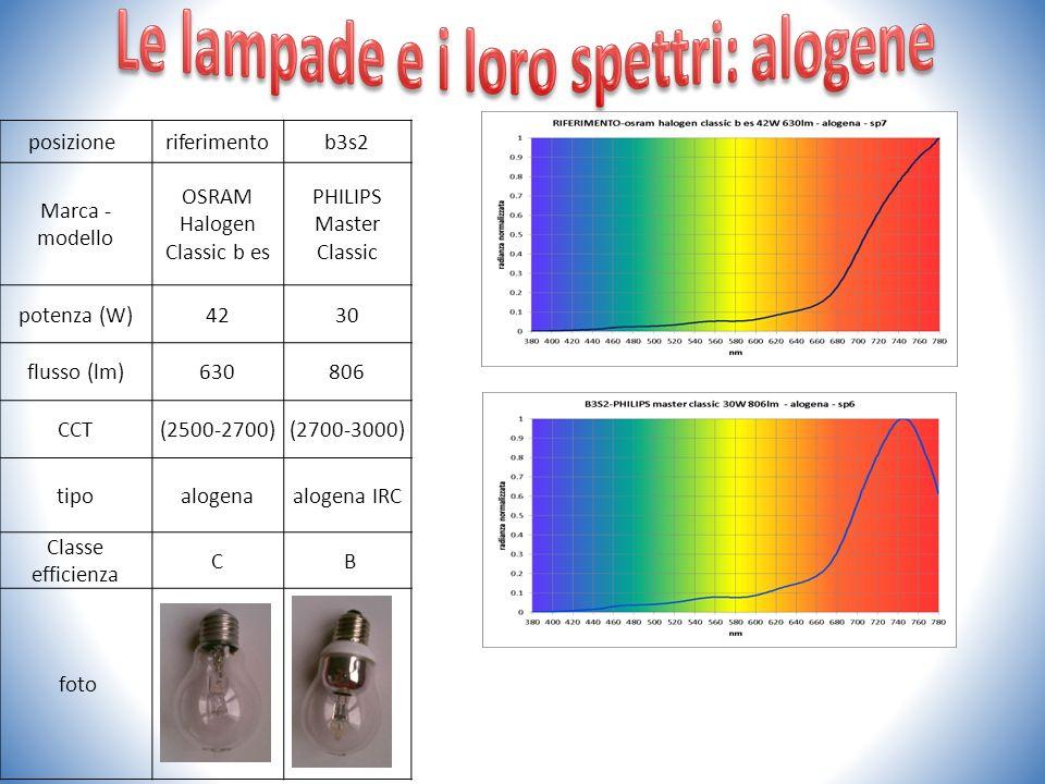 posizione riferimentob3s2 Marca - modello OSRAM Halogen Classic b es PHILIPS Master Classic potenza (W)4230 flusso (lm)630806 CCT(2500-2700)(2700-3000