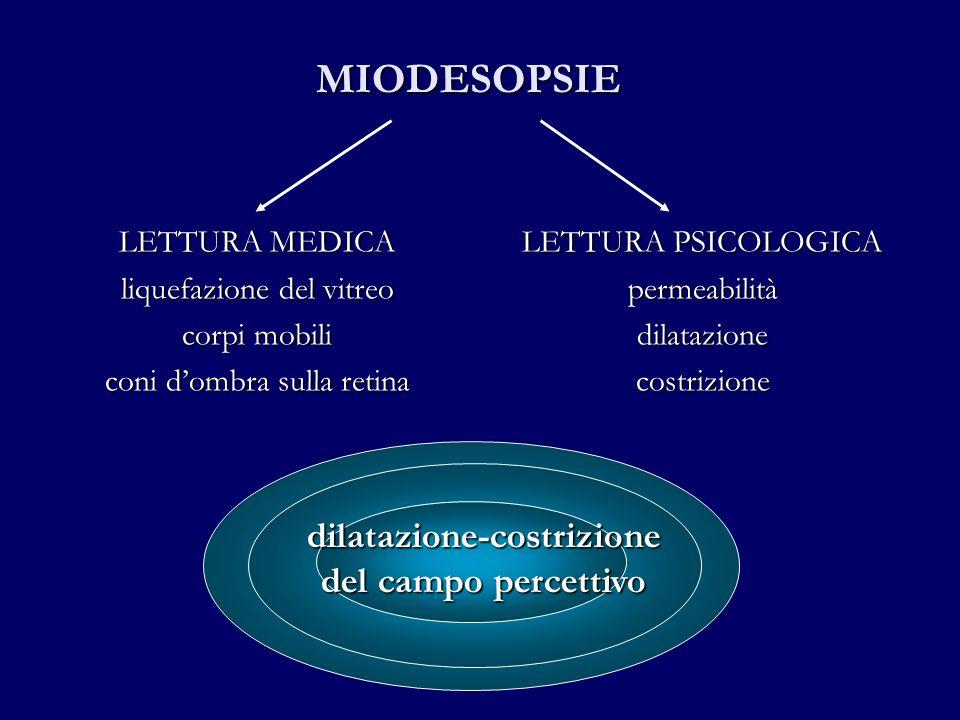 LETTURA MEDICA liquefazione del vitreo corpi mobili coni dombra sulla retina LETTURA PSICOLOGICA permeabilità dilatazione costrizione MIODESOPSIE dila